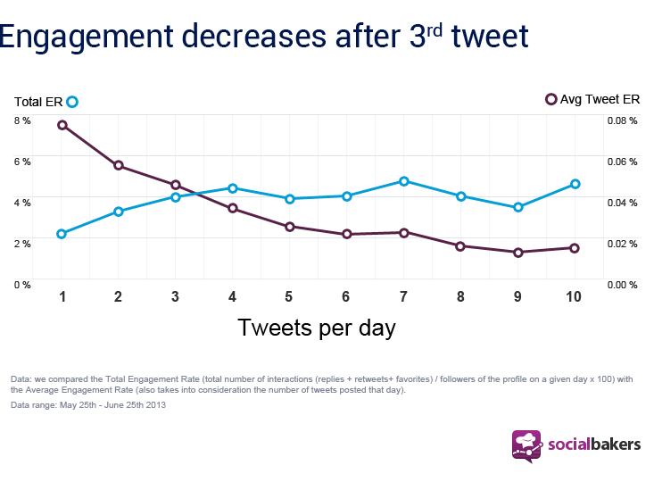 Sometimes, the more you tweet, the less engagement you get