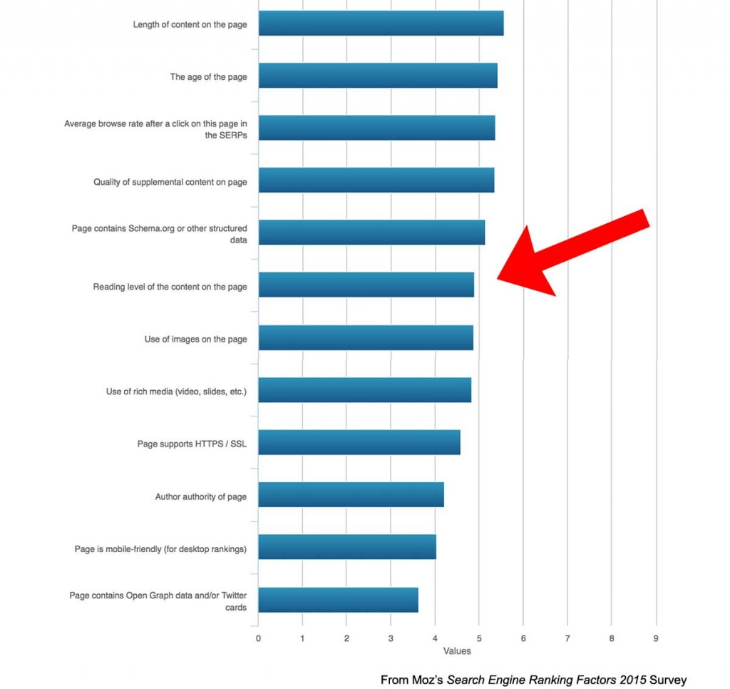 Moz reading level chart