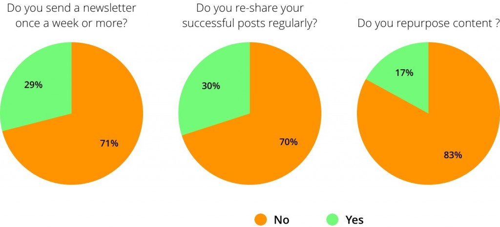 best practices survey results
