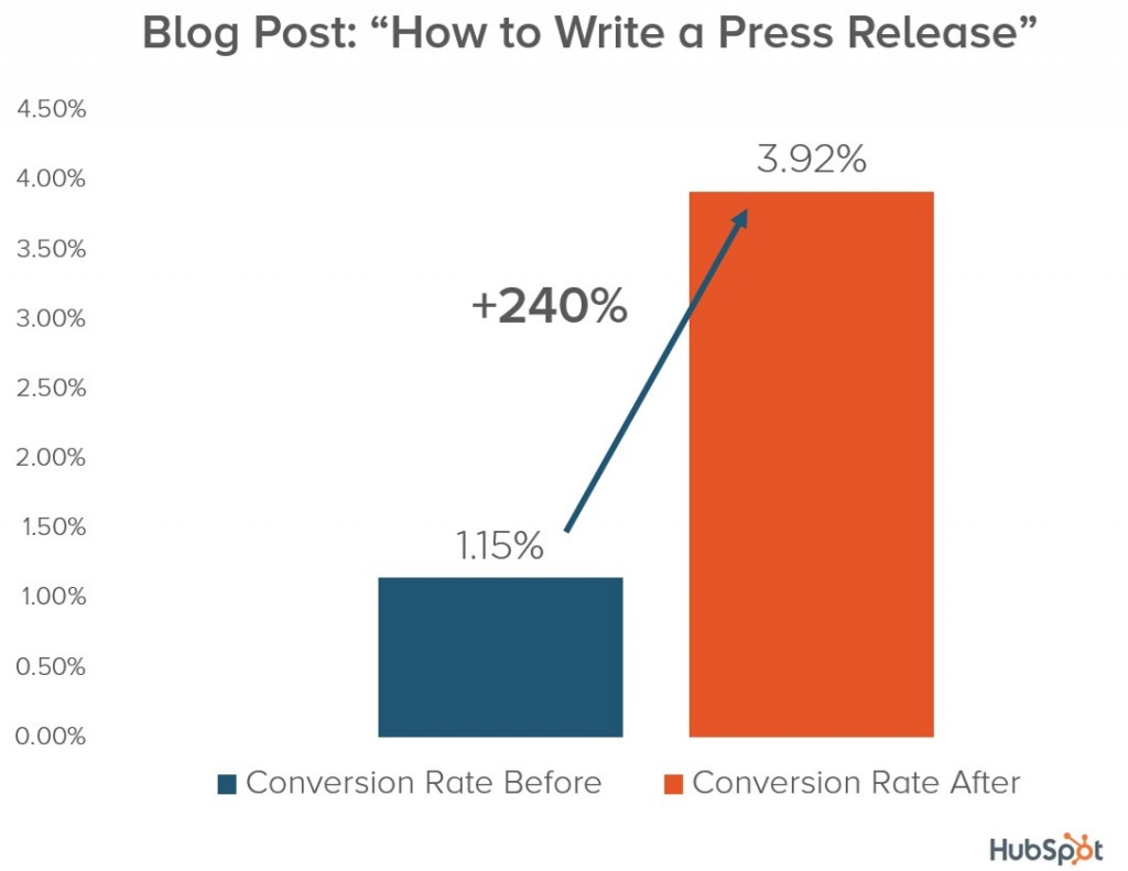 optimize blog posts for more conversions
