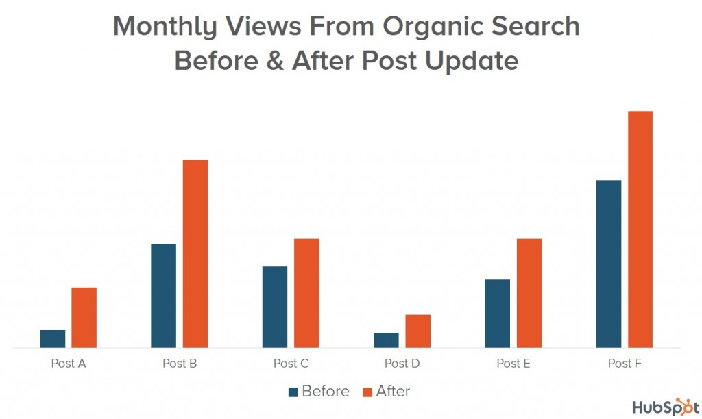 how hubspot got more traffic to its old posts