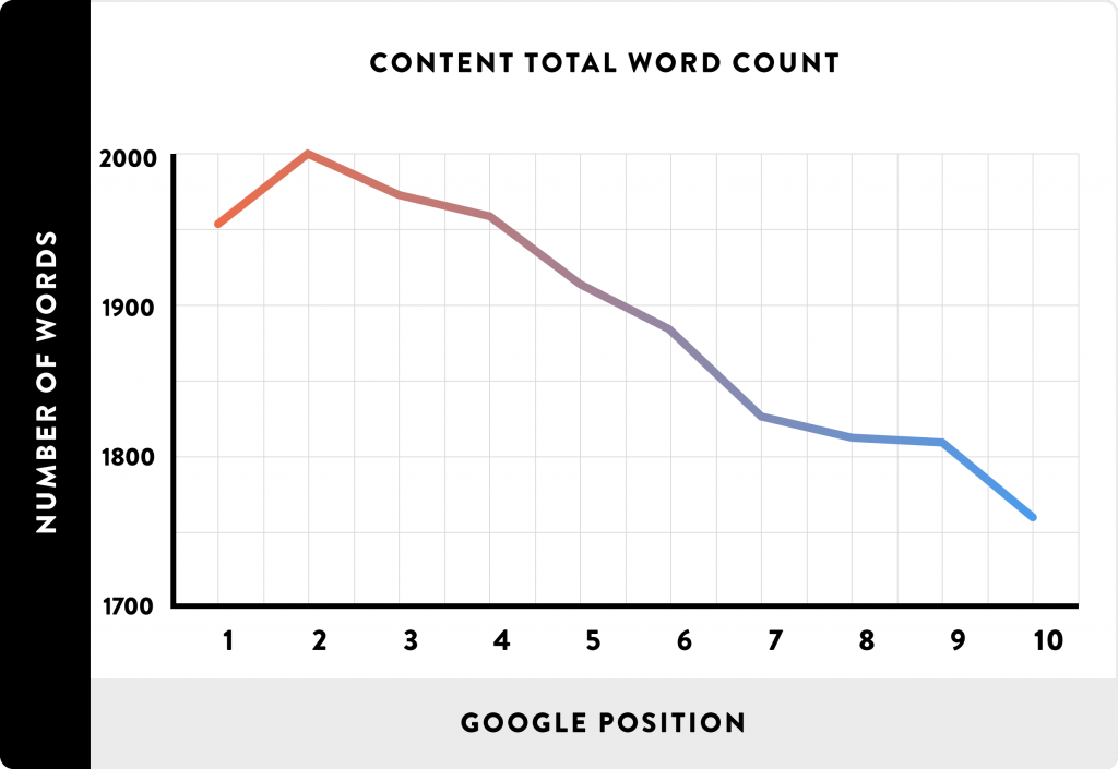 word count of top pages in the search results