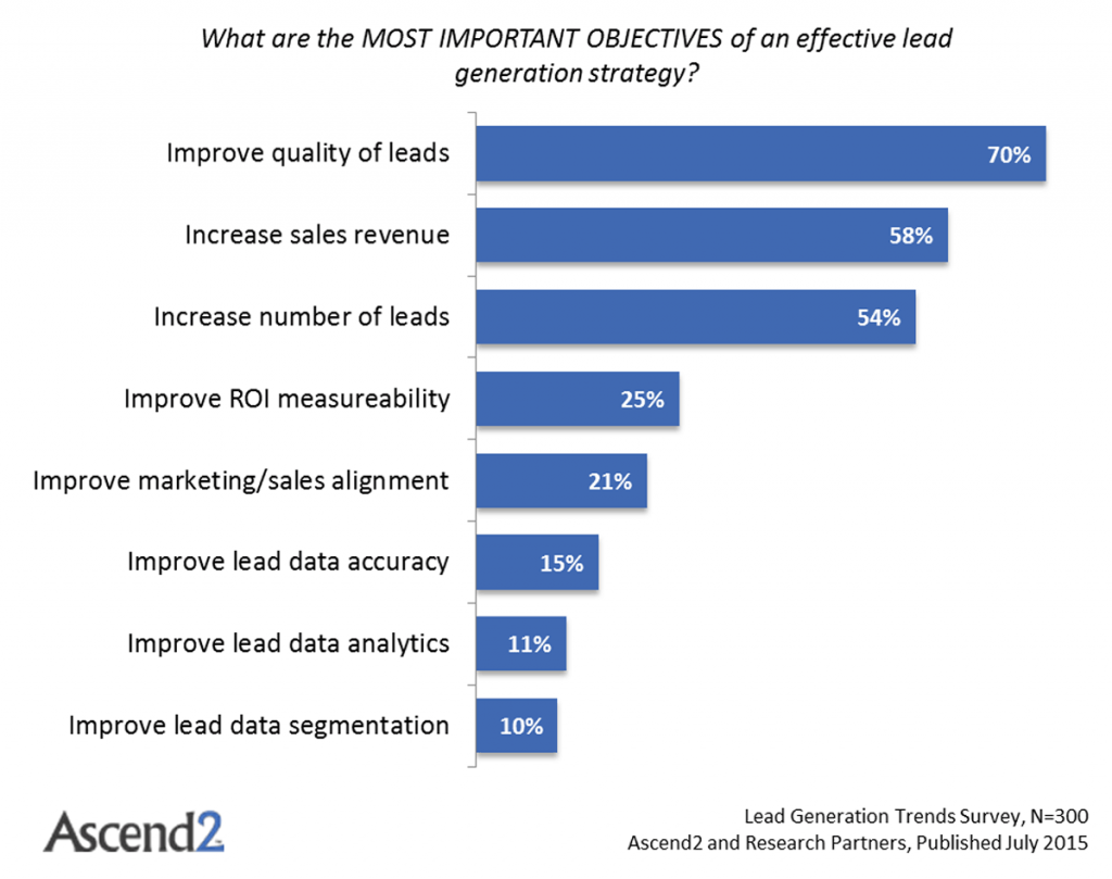 for many marketers, lead quality has become more important than the quantity of leads