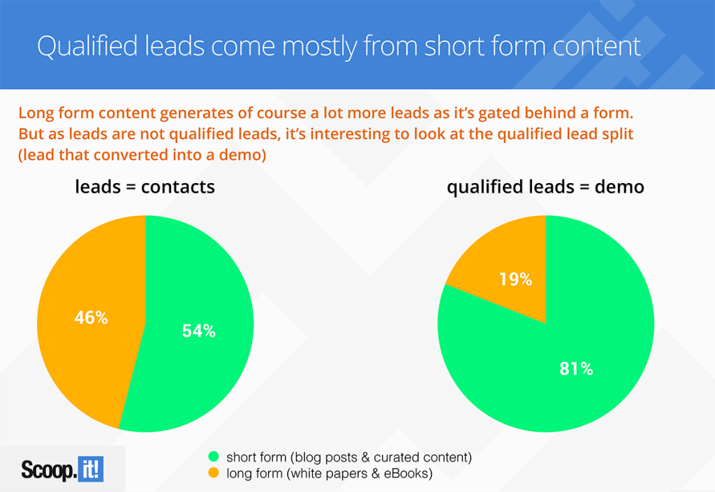 not all leads are created equal