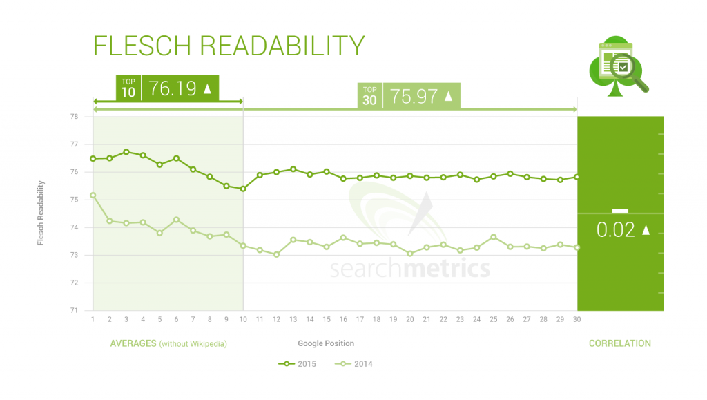 content readability is a search engine ranking signal