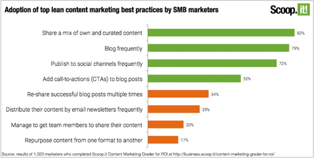 content marketing best practices used most often