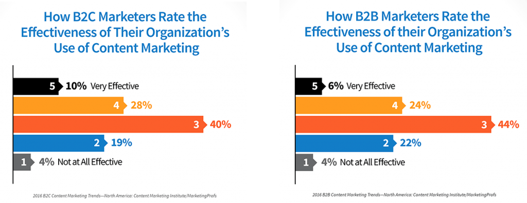 not all content marketers are getting good results