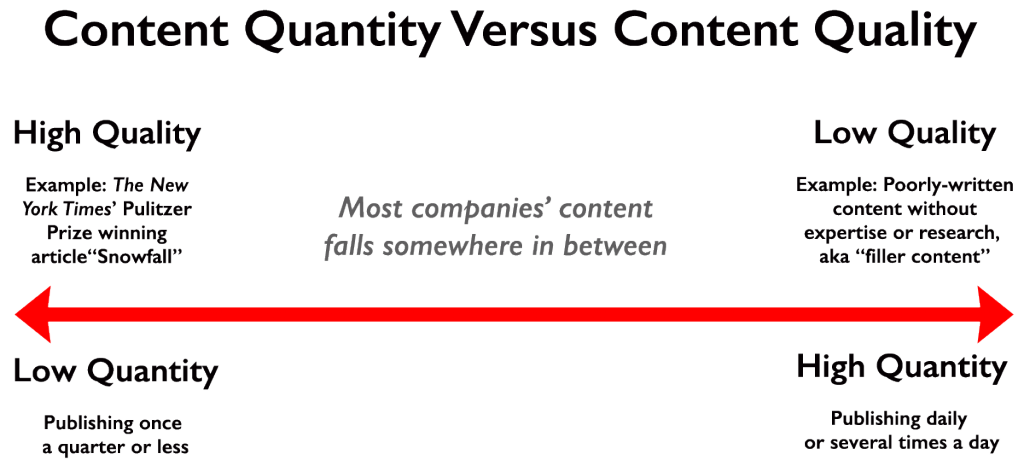 quality content versus quantities of content