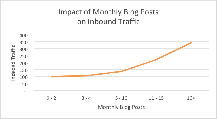 inbound traffic increases the more often you blog