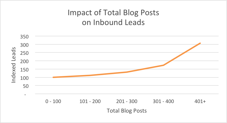blogging generates more leads, too