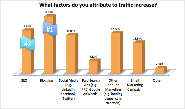 blogging is the most effective tactic for increasing inbound website traffic