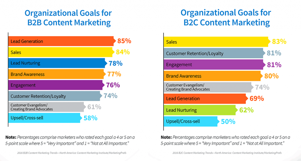 Content Marketing goals for B2B and B2C companies
