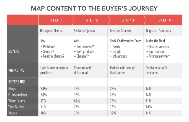 7 ways marketing automation makes content marketing more effective map content to buyer's journey