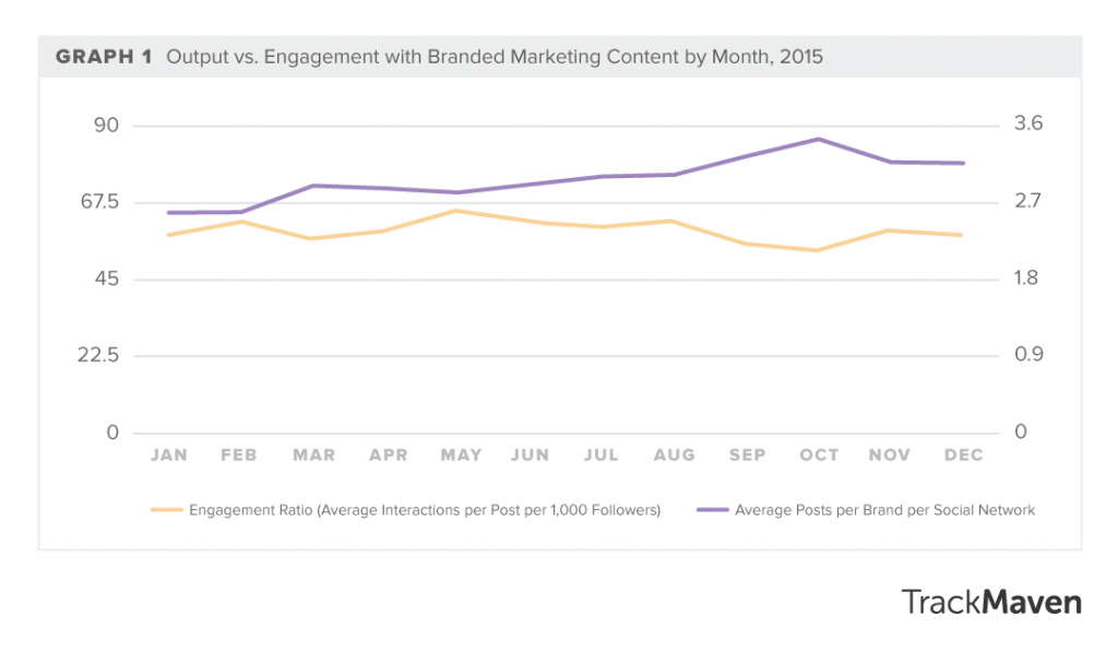 content engagement rates are falling off