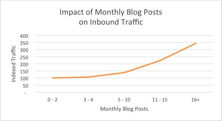 content marketing generates website traffic