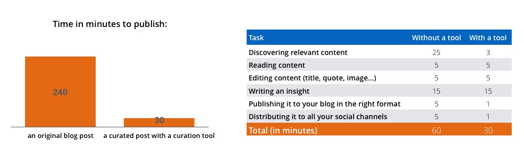 time-publish-curated-post-vs-original-post-scoopit