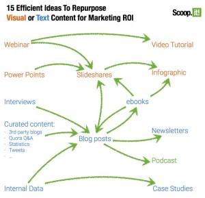 ideas for reformatting / repurposing content