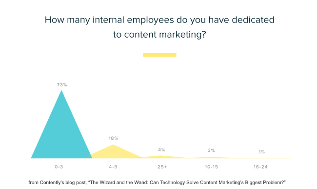 most content marketing departments have only one person