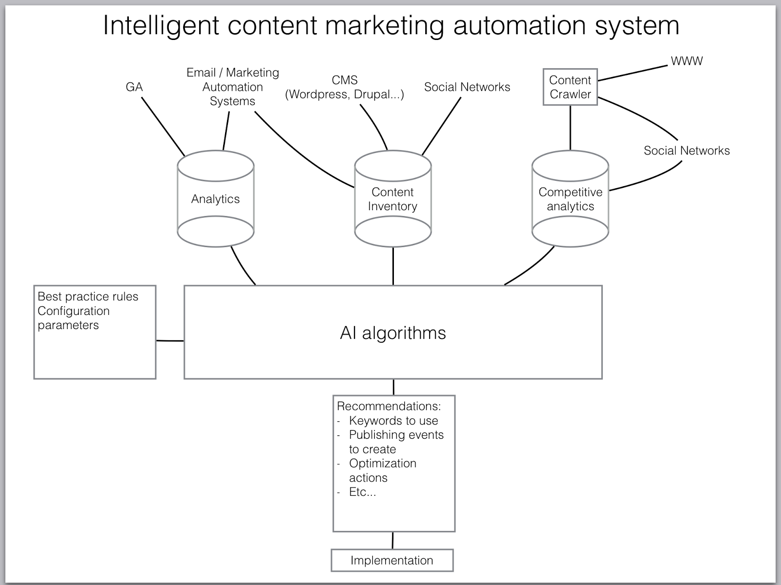 intelligent-content-marketing-automation
