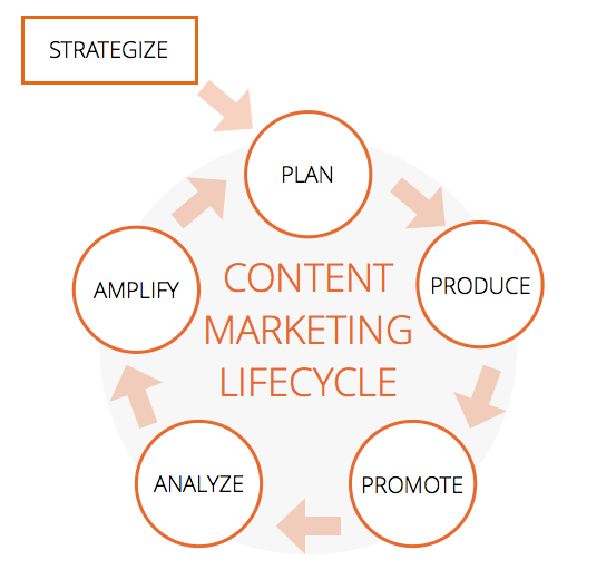 content marketing phases, content marketing process