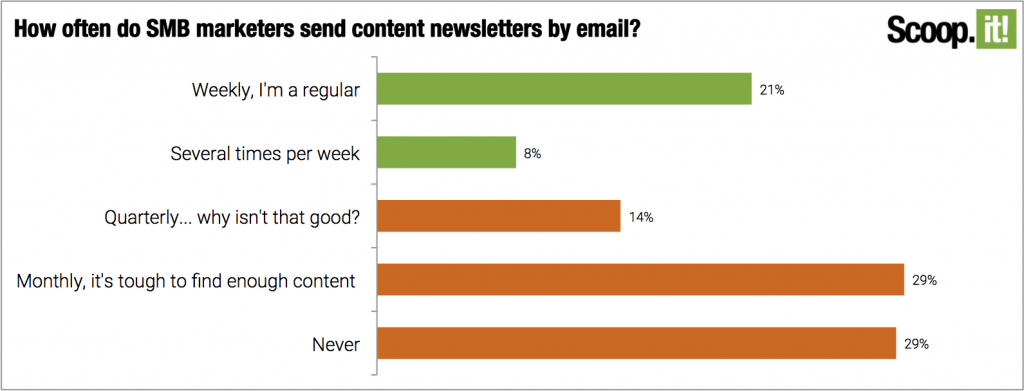 How often do content marketers promote their content via email newsletter