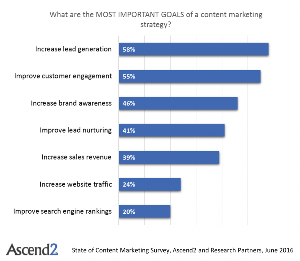 Retention is actually one of the primary uses of content marketing