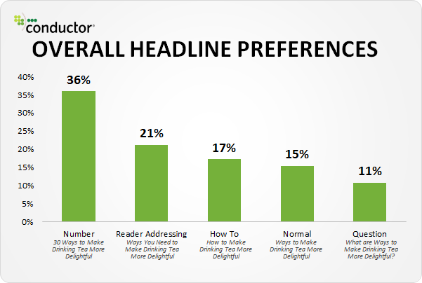 headline study that shows listicles get the most shares