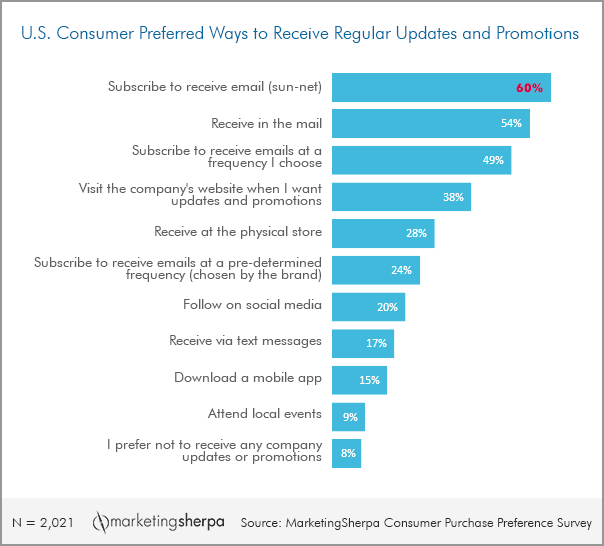 How consumers want to get updates from companies
