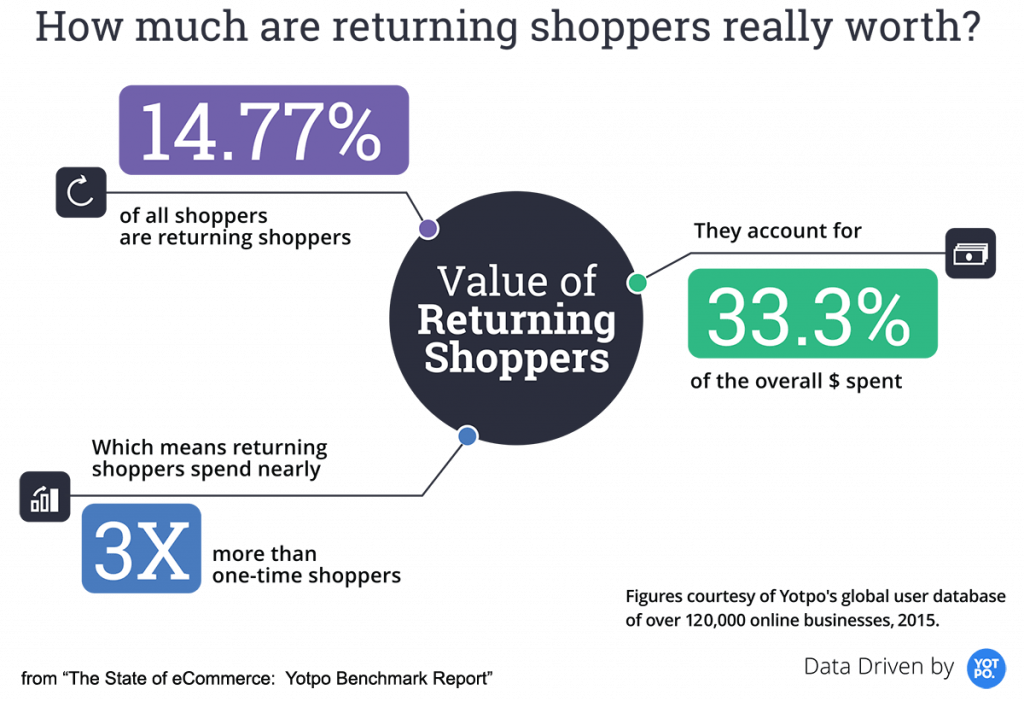 Returning customers spend three times more than one-time customers