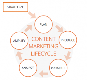 The content marketing lifecycle