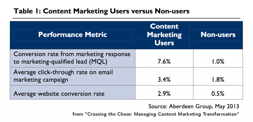 does content marketing increase conversion rates?