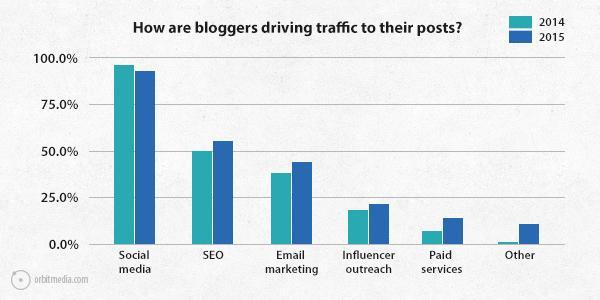 Q8-survey-2015-driving-traffic.jpg