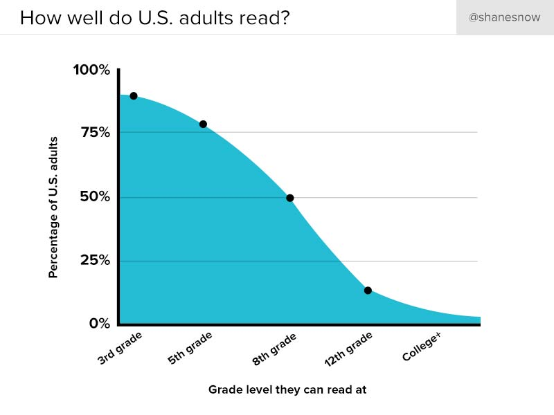 Half of all Americans cannot read above a fifth-grade level