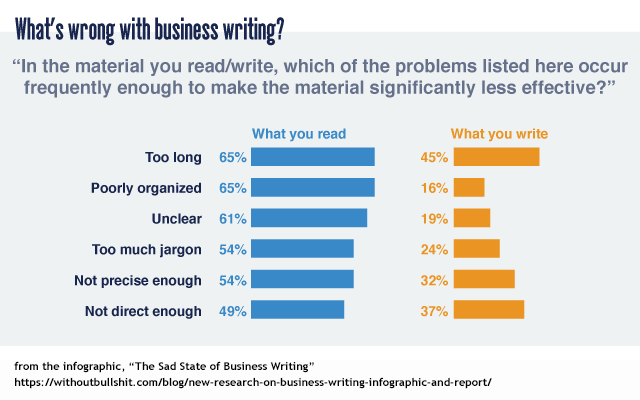 What's wrong with business writing