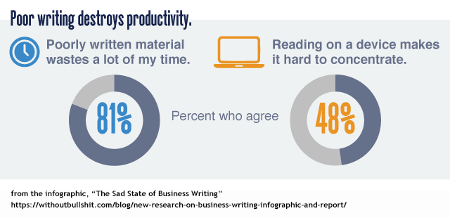 bad business writing costs US businesses billions of dollars in lost productivity every year
