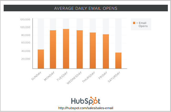 C:\Users\Prajakti Pathak\Desktop\WORK\June\GB scoop.it\Hubspot open rates on days of week.PNG