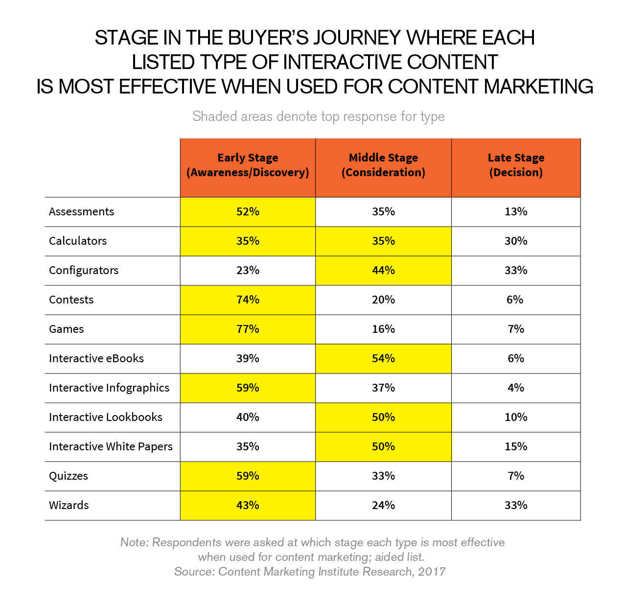 interactive content for different stages of the buyers' journey