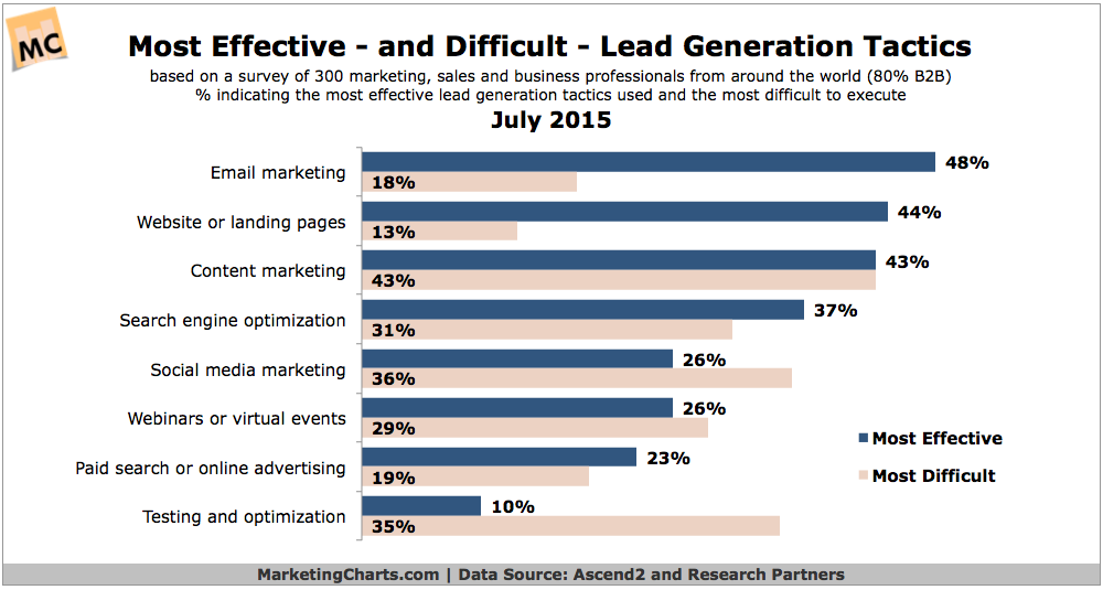 http://blog.scoop.it/wp-uploads/2015/08/Ascend2-Most-Effective-Difficult-Lead-Gen-Tactics-July2015.png
