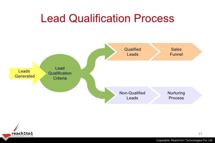 lead qualification process.jpg