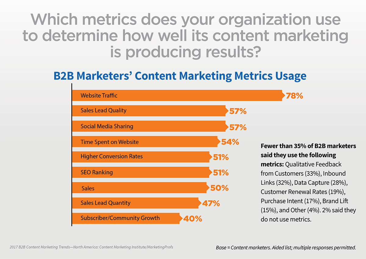 which metrics do content marketers measure?