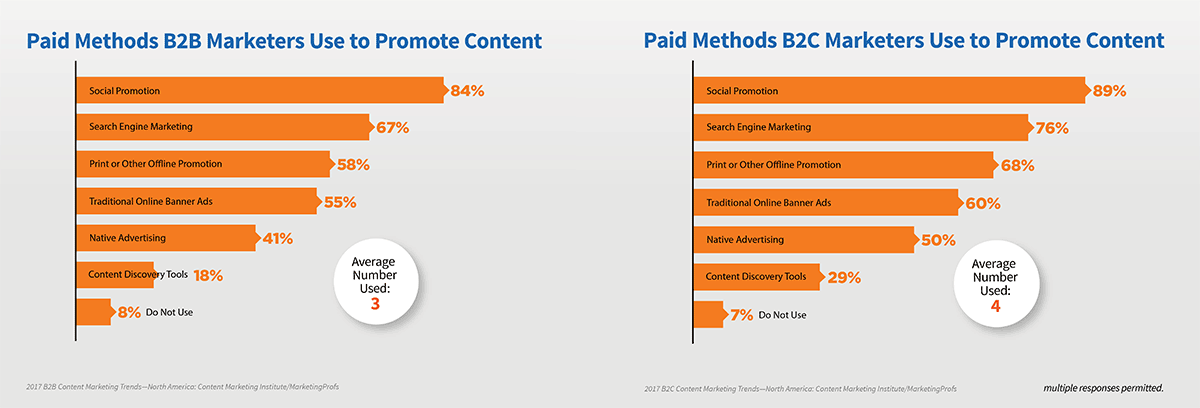 most marketers use paid social promotion