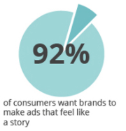 92% consumers want stories