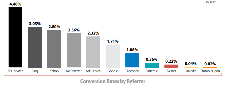 Conversion rate by referral traffic source
