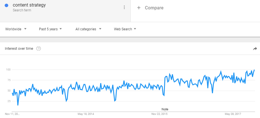 Content Strategy Google Trends.PNG