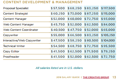 Content Strategist Average Salaries 2018.PNG