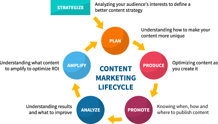 content intelligence for the content marketing lifecycle