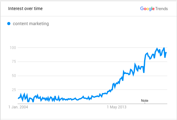 content marketing interest over time