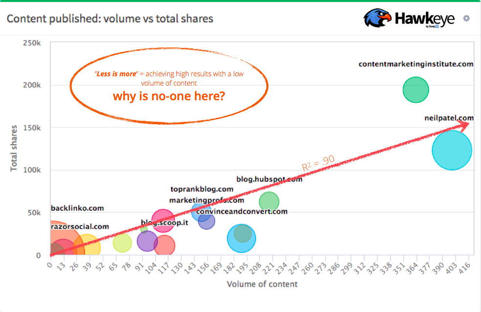 Content Volume vs Total Shares