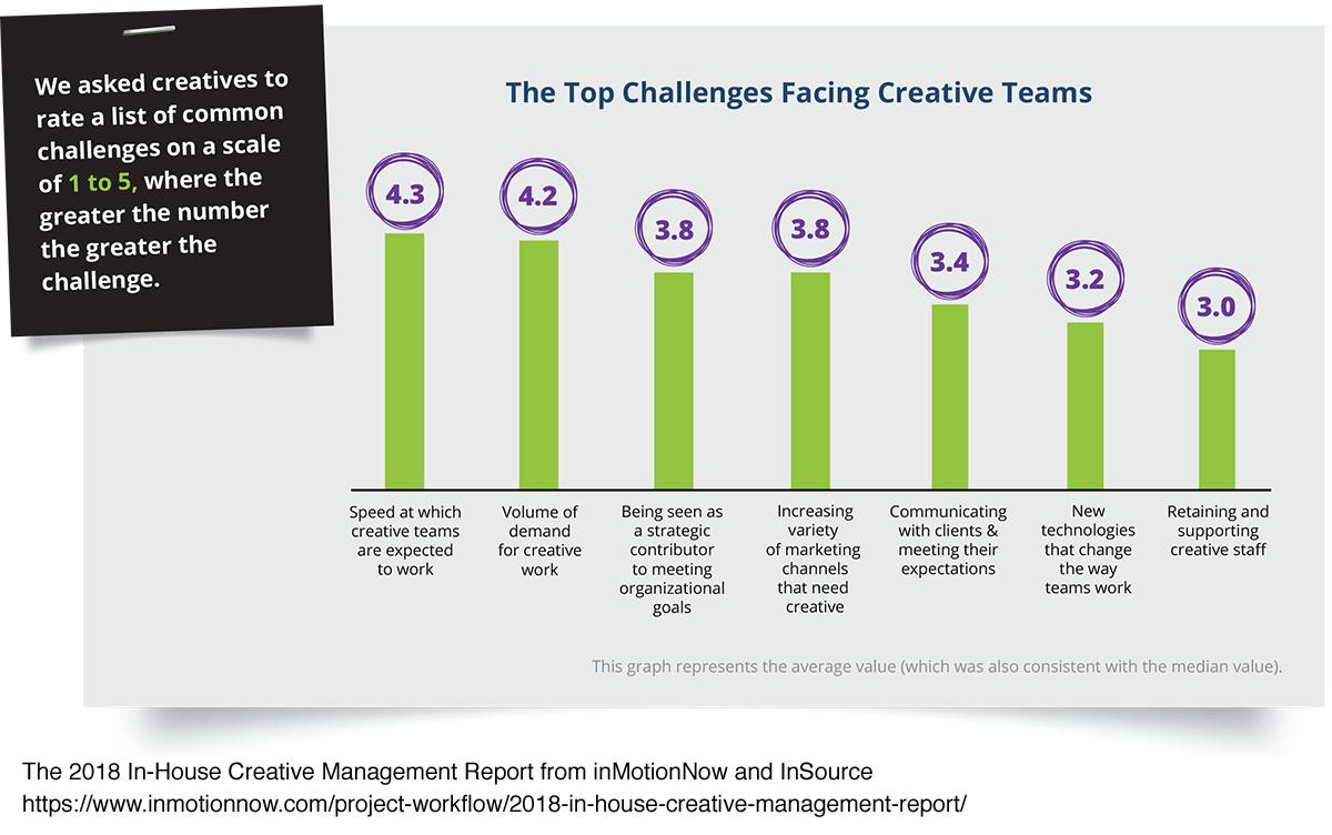 content workflow challenges