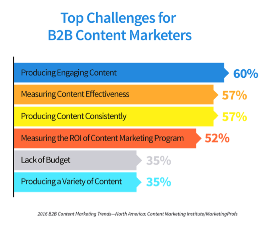 Top Challenge for B2B Content Marketers